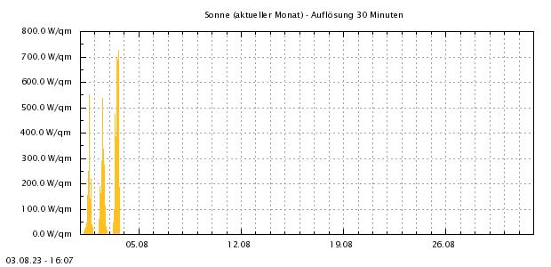http://www.zittauergebirge-wetter.de/Daten/Sonne1Mo.png