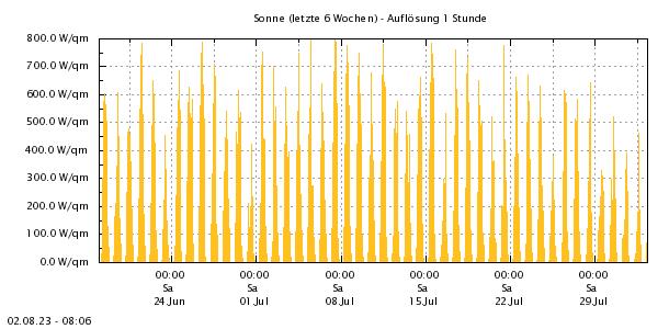 http://www.zittauergebirge-wetter.de/Daten/Sonne6Wo.png
