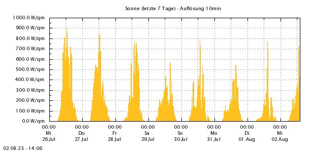 http://www.zittauergebirge-wetter.de/Daten/Sonne72ng