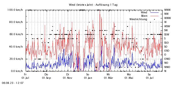 http://www.zittauergebirge-wetter.de/Daten/Wind1Jahr.png