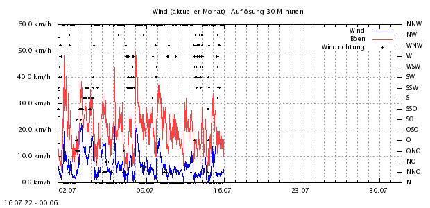 http://www.zittauergebirge-wetter.de/Daten/Wind1Mo.png