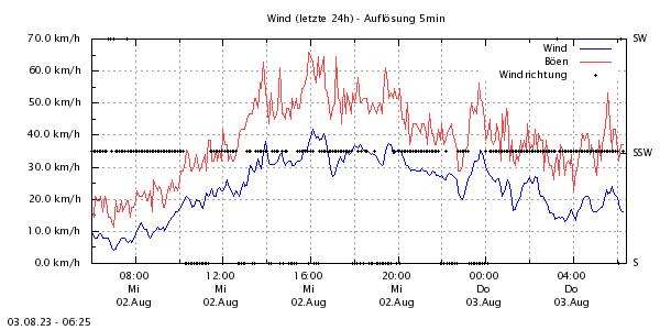 http://www.zittauergebirge-wetter.de/Daten/Wind24.png
