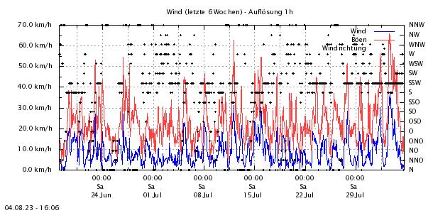http://www.zittauergebirge-wetter.de/Daten/Wind6Wo.png