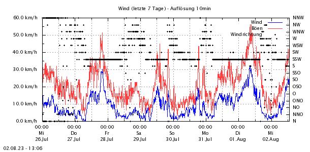 http://www.zittauergebirge-wetter.de/Daten/Wind72.png